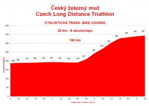 Profil 10 km każdego okrążenia